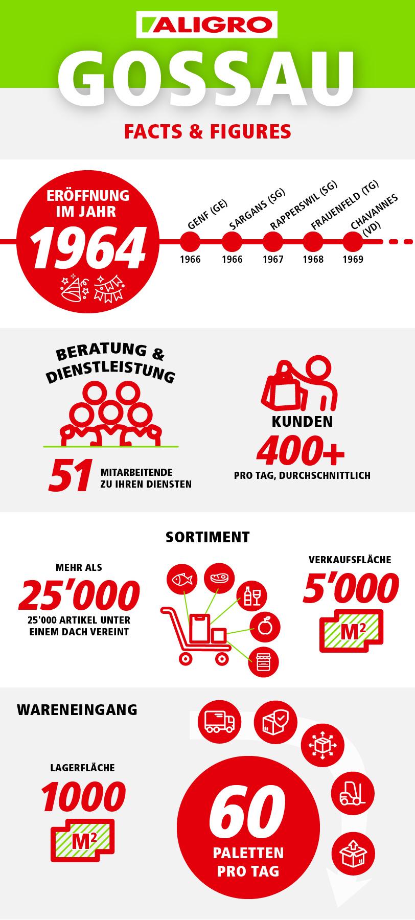 Facts & Figures - ALIGRO Gossau